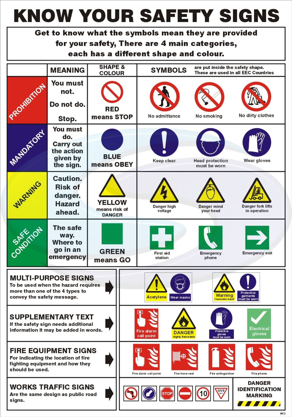 A Guide to Workplace Safety Signs