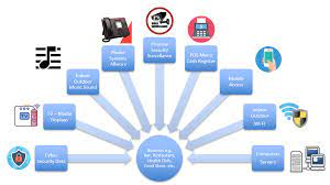 Managed Services Dallas- Hire The Best Service Providers For Data Security